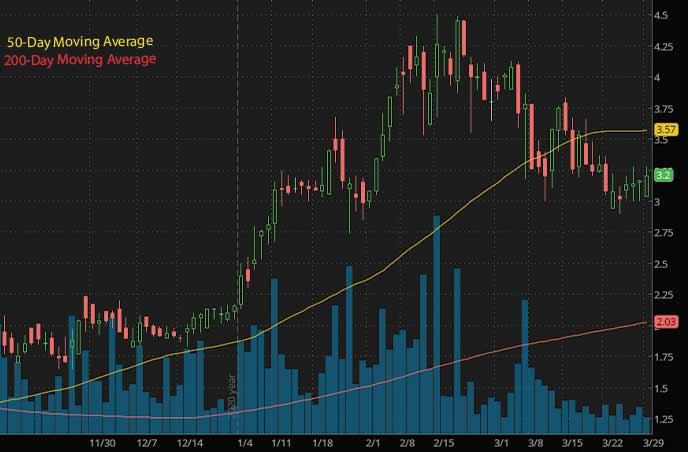 marijuana penny stocks to watch Harvest Health HRVSF stock chart