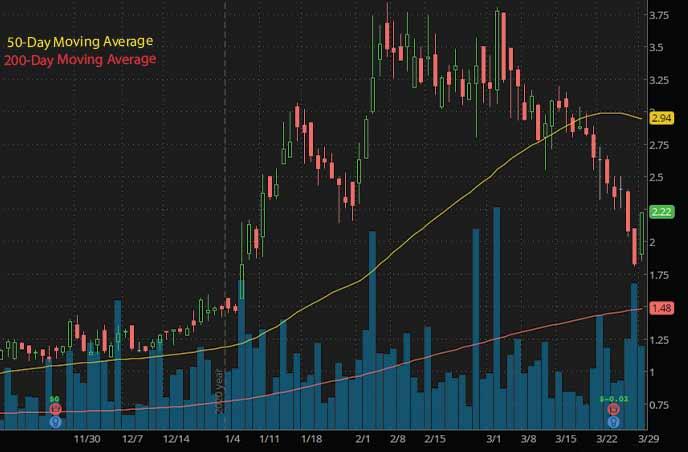 marijuana penny stocks to watch Vireo health VREOF stock chart
