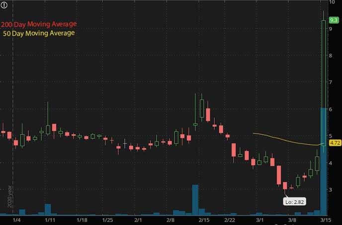 nft penny stocks to watch Oriental Culture Holding Ltd OCG stock chart