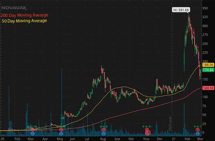 penny stocks hit it big Novavax NVAX stock chart