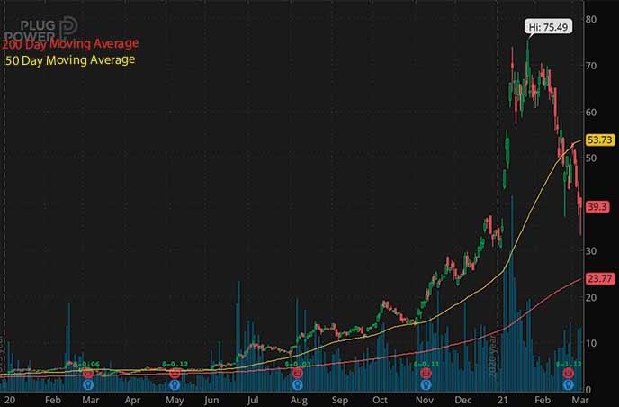penny stocks hit it big Plug Power PLUG stock chart