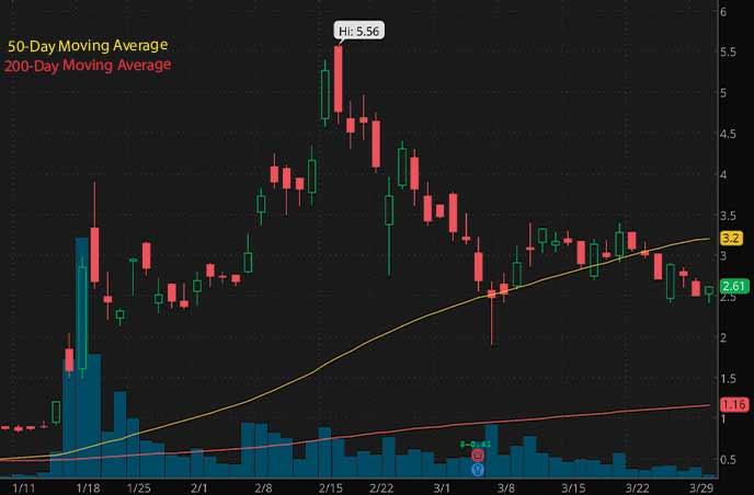 penny stocks on reddit Senseonics Holdings SENS stock chart