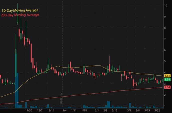 penny stocks on robinhood to buy Kaixin Auto Holdings KXIN stock chart