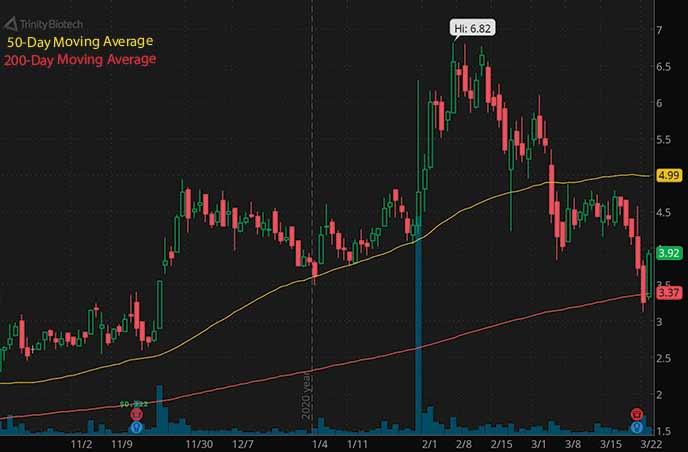 penny stocks on robinhood to buy Trinity Biotech TRIB stock chart