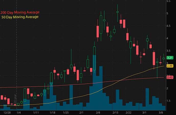 penny stocks on robinhood to buy Vislink Technologies VISL stock chart