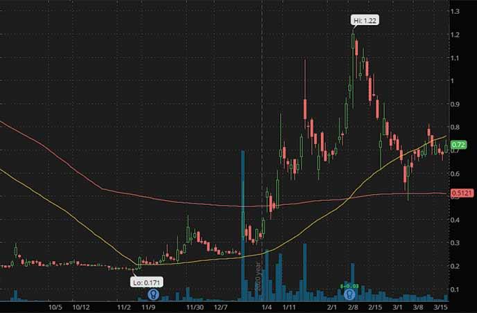 penny stocks on robinhood to buy under $1 Acasti Pharma Inc. ACST stock chart
