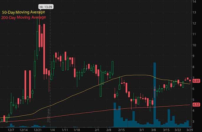 penny stocks on robinhood to watch GT Biopharma Inc. GTBP stock chart