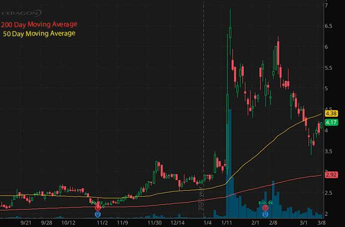 penny stocks to buy Ceragon Networks CRNT stock chart