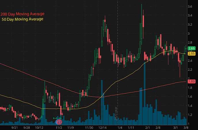 penny stocks to buy Drive Shack stock chart