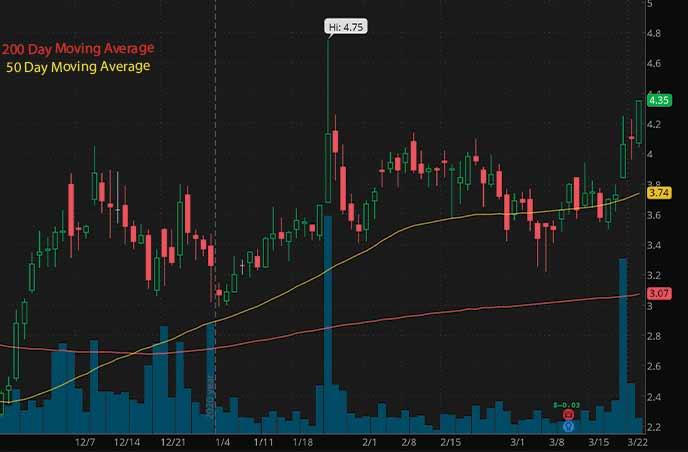penny stocks to buy HC2 Holdings Inc. HCHC stock chart