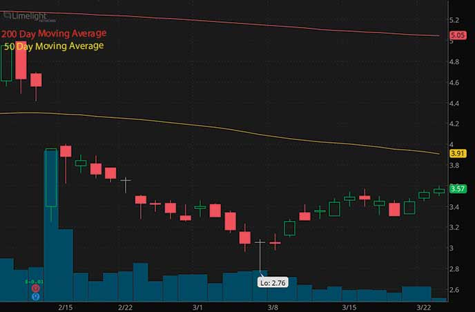 penny stocks to buy Limelight Networks LLNW stock chart