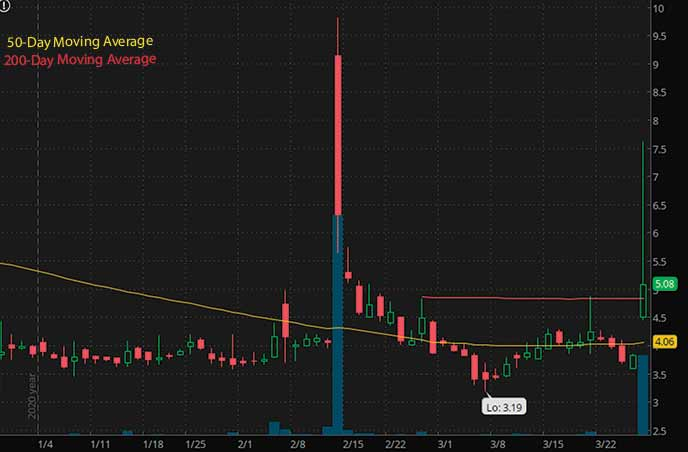 penny stocks to buy avoid China Liberal Education Holdings Limited CLEU stock chart