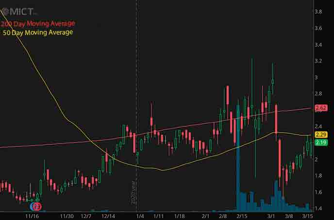 penny stocks to buy avoid MICT Inc. MICT stock chart