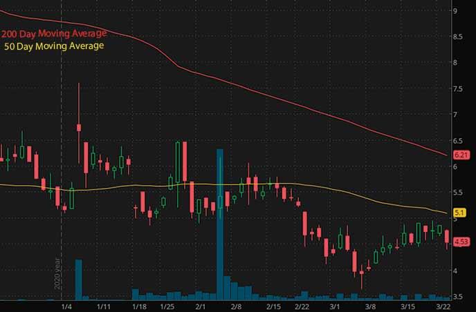 penny stocks to buy neurobo pharmaceuticals inc. NRBO stock chart