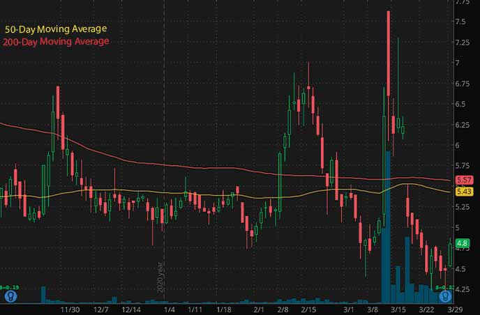 penny stocks to buy now ContraFect Corporation CFRX stock chart
