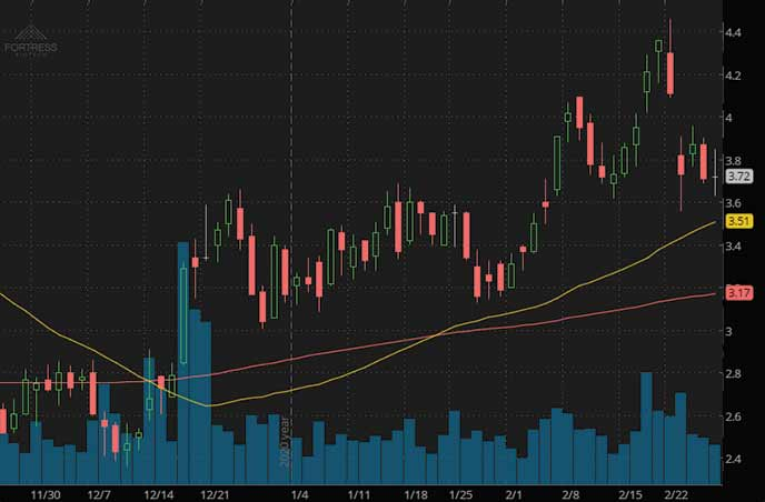penny stocks to buy right now Fortress Biotech FBIO stock chart