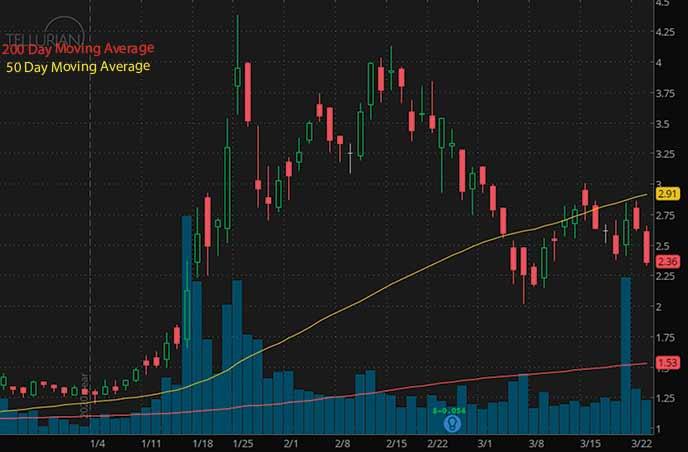 penny stocks to buy tellurian inc. TELL stock chart