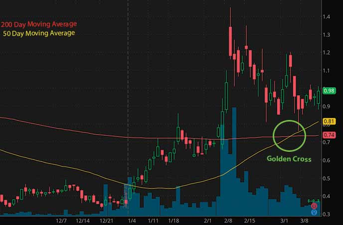penny stocks to buy under $1 Assertio Holdings Inc. ASRT stock chart