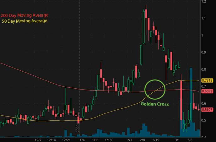 penny stocks to buy under $1 Genesis Healthcare Inc. GEN stock chart