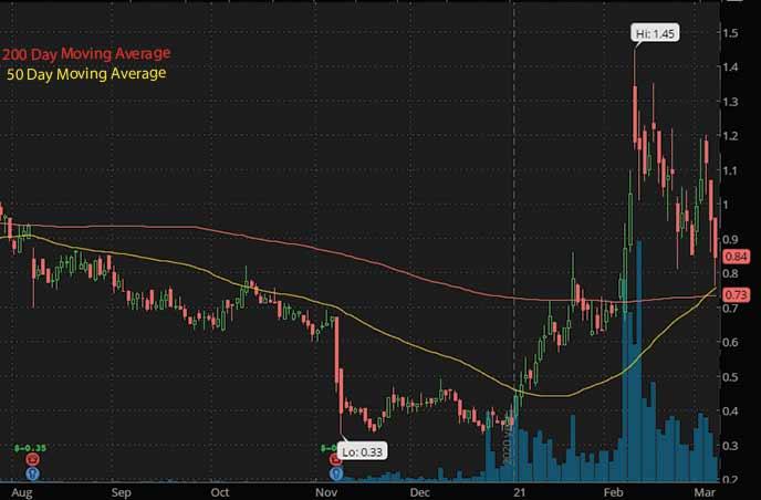 reddit penny stocks to buy Assertio Holdings ASRT stock chart