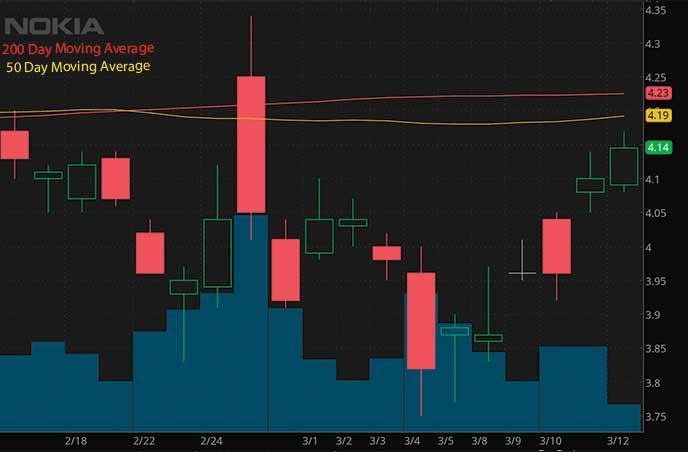 reddit penny stocks to buy avoid Nokia NOK stock chart