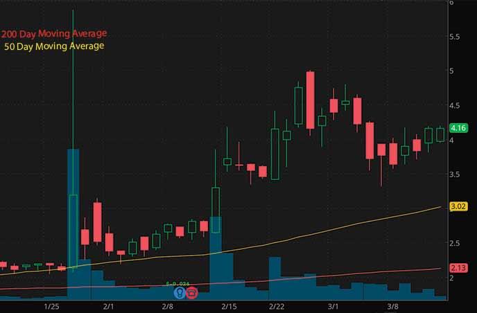 reddit penny stocks to buy avoid Trivago TRVG stock chart