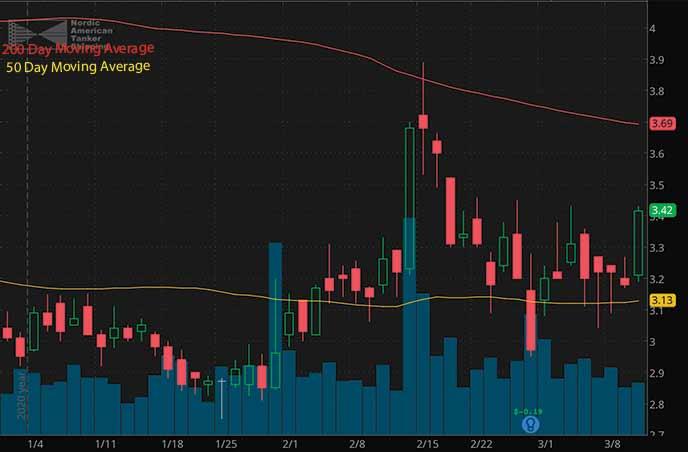 reopening penny stocks nordic american tanker NAT stock chart