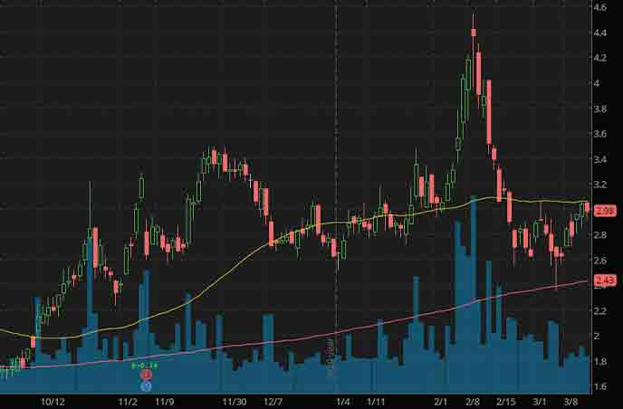reopening penny stocks to watch NewAge Inc NBEV stock chart