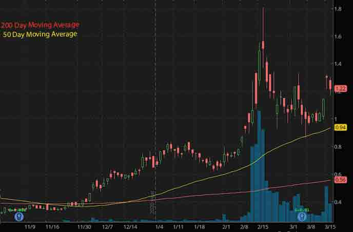 sustainable energy best penny stocks to watch Denison Mines Corp. DNN stock chart