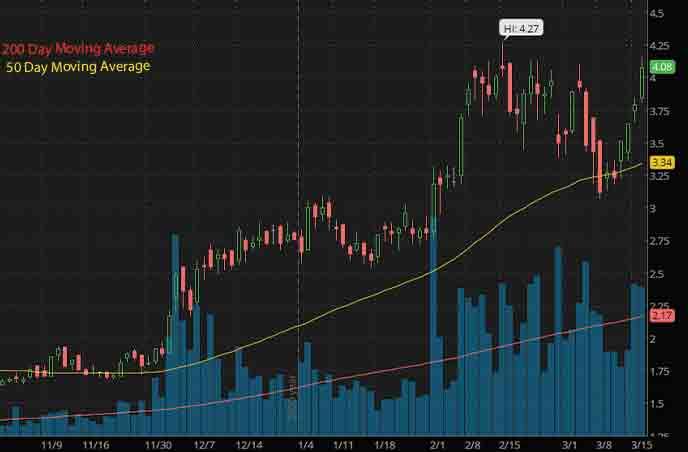sustainable energy best penny stocks to watch Nexgen Energy NXE stock chart