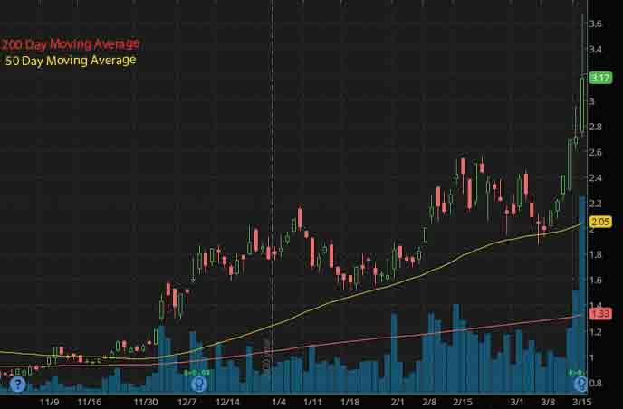 sustainable energy best penny stocks to watch Uranium Energy Corp. UEC stock chart