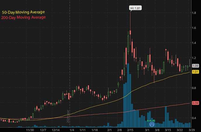 top penny stocks to buy alternative energy Denison Mines DNN stock chart