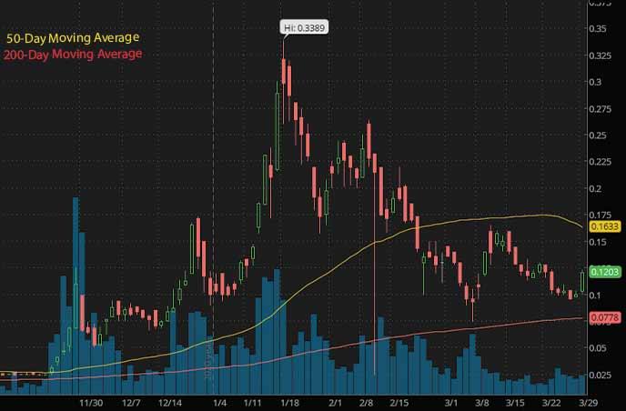 top penny stocks to buy alternative energy SunHydrogen Inc. HYSR stock chart