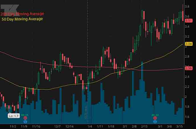 top penny stocks to watch right now Teekay Corporation TK stock chart