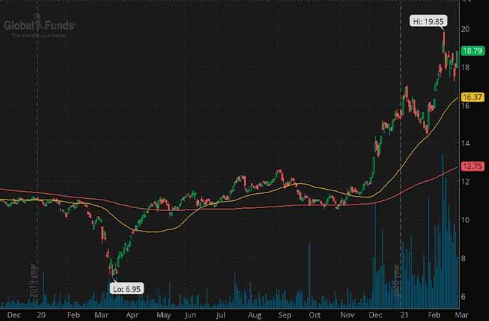 uranium penny stocks to watch Global X Uranium ETF URA chart