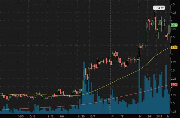 uranium penny stocks to watch NexGen Energy Ltd. NXE stock chart