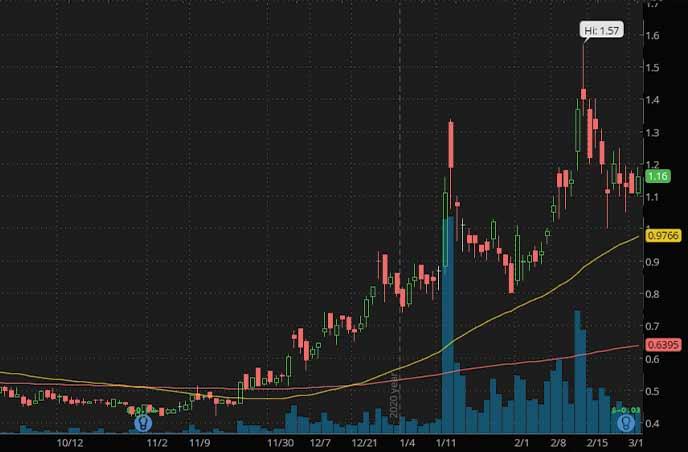 uranium penny stocks to watch UR Energy Inc. URG stock chart