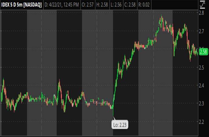 Penny Stocks To Watch Ideanomics (IDEX Stock Chart)