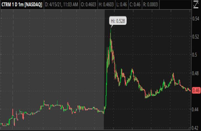 Penny stock to follow Castor Maritime (CTRM Stock Chart)