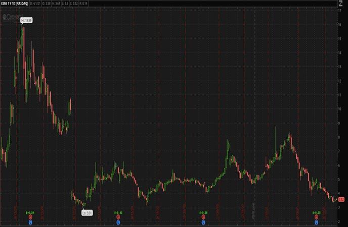 Penny Stocks to Watch Chembio Diagnostics Inc CEMI Stock Chart