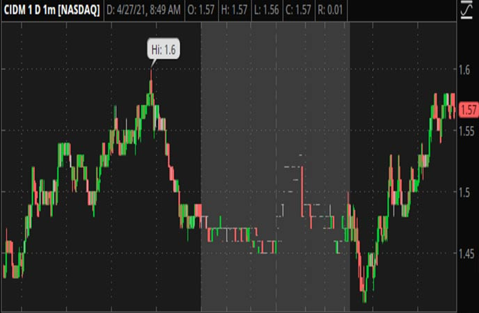 Penny Stocks to Watch Cinedigm Corp 4_27 (CIDM Stock Chart)