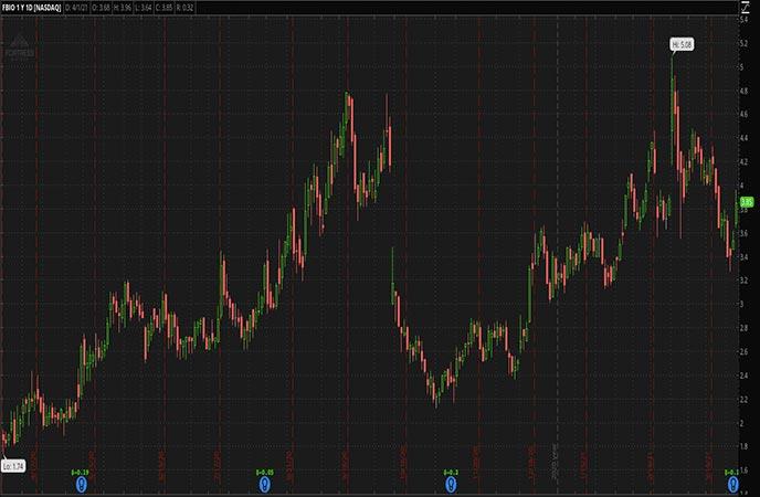 Penny Stocks to Watch Fortress Biotech Inc FBIO Stock Chart