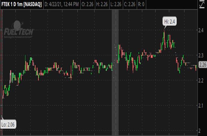 Penny Stocks to Watch Fuel Tech (FTEK Stock Chart)