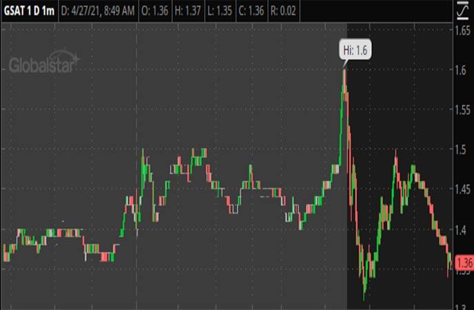 Penny Stocks to Watch Globalstar (GSAT Stock Chart)