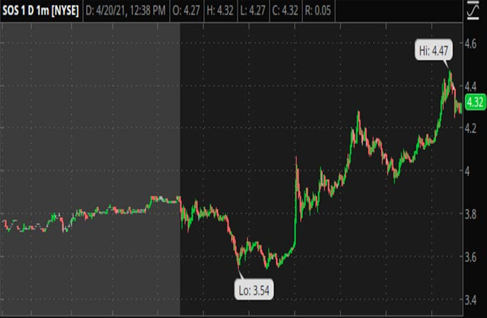 Penny Stocks to Watch SOS Limited (SOS Stock Chart)