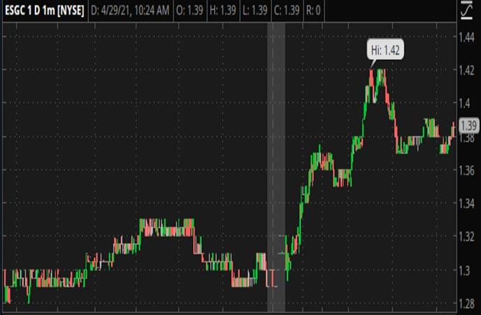 Penny_Stocks_To_Watch_Eros_STX_Global_Corporation_ESGC_Stock_Chart