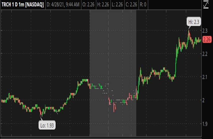 Penny_Stocks_To_Watch_Torchlight_Energy_Resources_4_28_TRCH_Stock