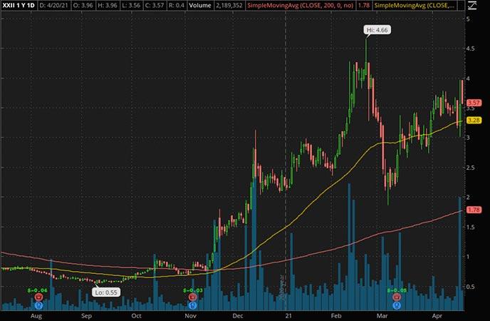 Penny_Stocks_to_Watch_22nd Century Group Inc. (XXII Stock Chart)