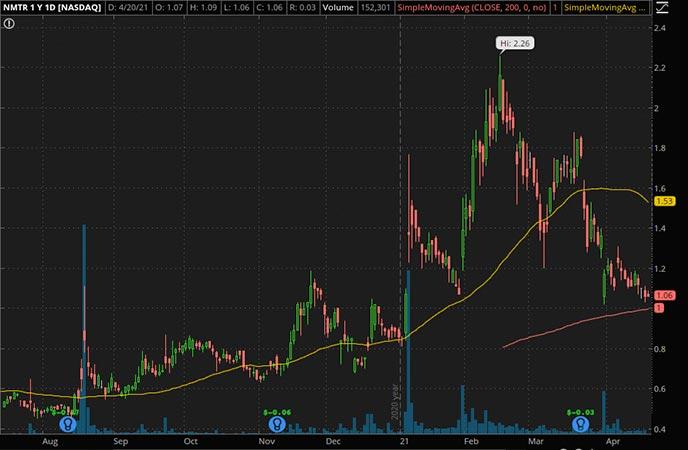 Penny_Stocks_to_Watch_9 Meters Biopharma Inc. (NMTR Stock Chart)