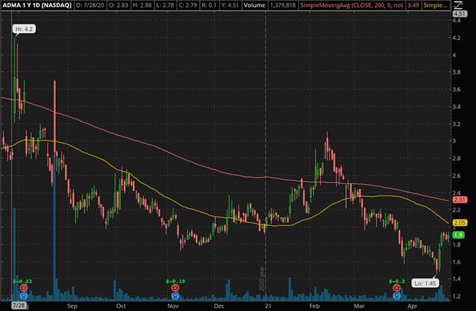 Penny_Stocks_to_Watch_ADMA Biologics Inc. (ADMA Stock Chart)
